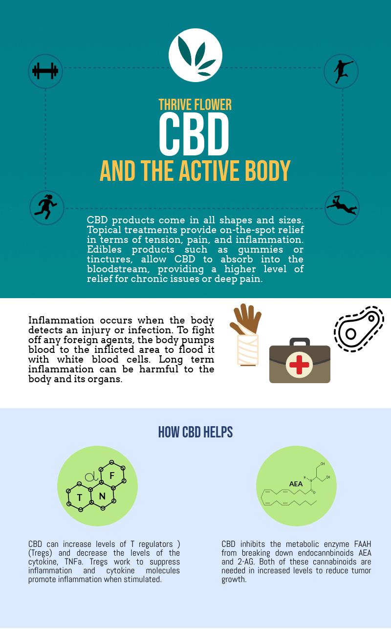 CBD Helps Inflammation